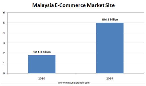 malaysia-ecommerce-market-size-1