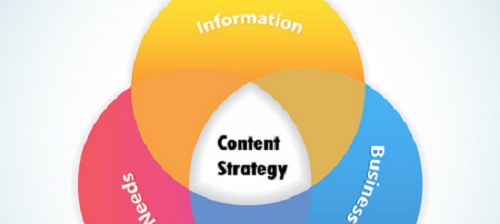 web-content-strategy
